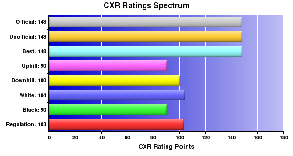 CXR Chess Ratings Spectrum Bar Chart for Player Jeremy Ragsdale