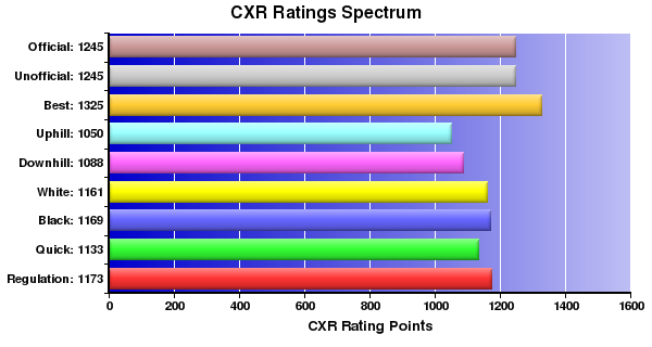 CXR Chess Ratings Spectrum Bar Chart for Player Patrick Leung