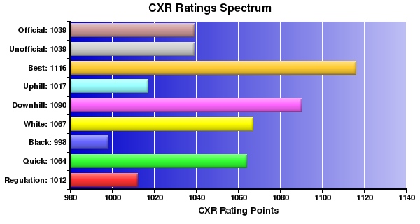 CXR Chess Ratings Spectrum Bar Chart for Player Caleb Deal