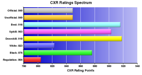 CXR Chess Ratings Spectrum Bar Chart for Player Jonathan Chou
