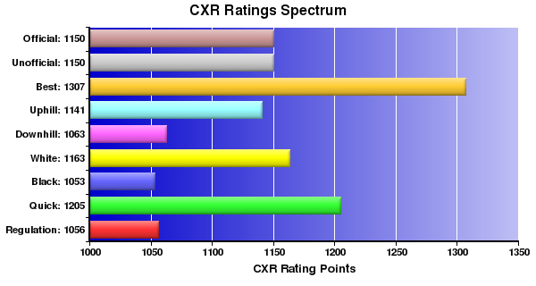 CXR Chess Ratings Spectrum Bar Chart for Player Hans Chen