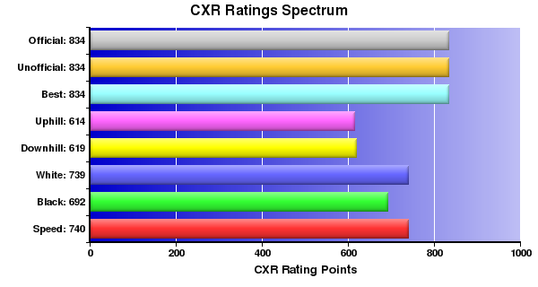 CXR Chess Ratings Spectrum Bar Chart for Player Brian Bishop