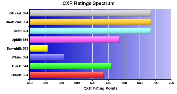 CXR Chess Ratings Spectrum Bar Chart for Player Cecilia Tisserand
