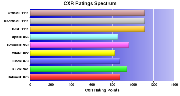 CXR Chess Ratings Spectrum Bar Chart for Player R Brandon