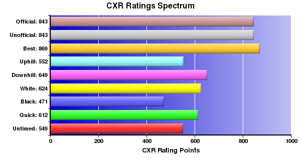CXR Chess Ratings Spectrum Bar Chart for Player G Reavie