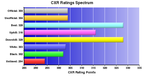 CXR Chess Ratings Spectrum Bar Chart for Player A Humby
