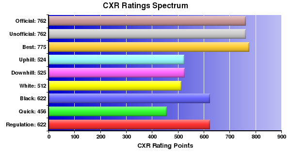CXR Chess Ratings Spectrum Bar Chart for Player Robert Torzilli