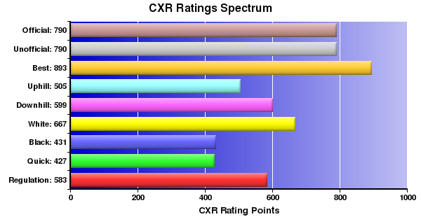 CXR Chess Ratings Spectrum Bar Chart for Player Dylan Boyle