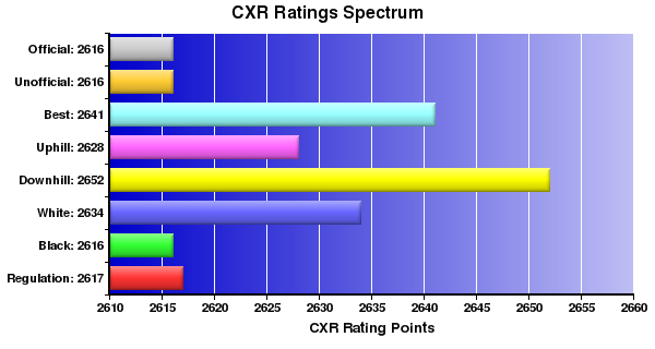 CXR Chess Ratings Spectrum Bar Chart for Player Alex Ivanov