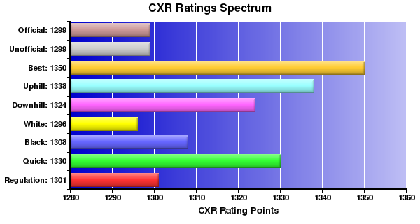CXR Chess Ratings Spectrum Bar Chart for Player Zhaozhi Li