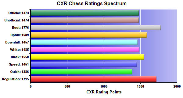 CXR Chess Ratings Spectrum Bar Chart for Player Conrado Salazar
