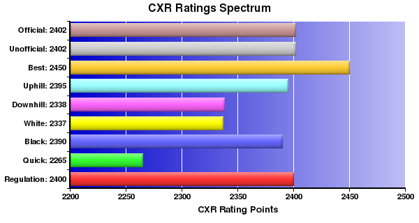 CXR Chess Ratings Spectrum Bar Chart for Player Bryan Smith