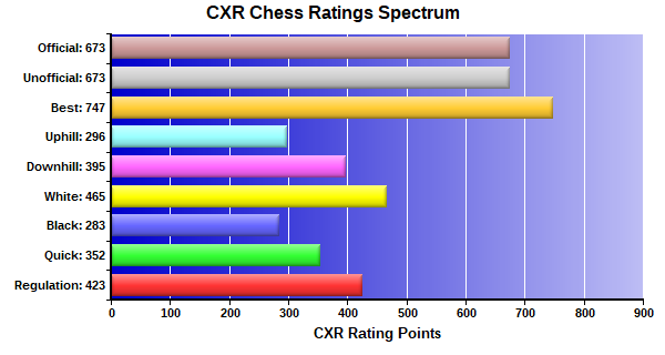 CXR Chess Ratings Spectrum Bar Chart for Player Greg Haan