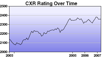 CXR Chess Rating Chart for Player Robert Hess