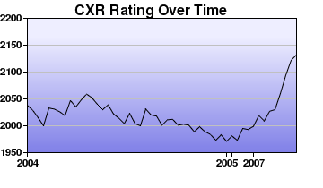 CXR Chess Rating Chart for Player Parker Zhao