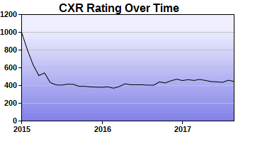 CXR Chess Rating Chart for Player Devin Laughlin