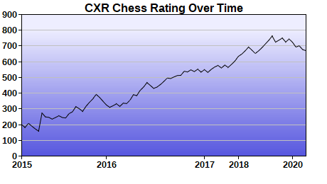 CXR Chess Rating Chart for Player Elizabeth Ting