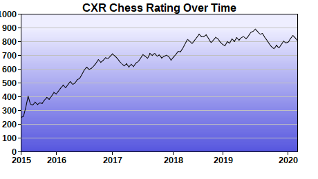 CXR Chess Rating Chart for Player Zion Wright