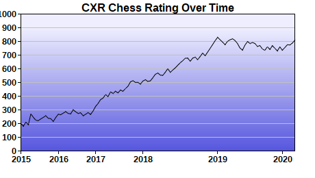CXR Chess Rating Chart for Player Alex Zilajevs