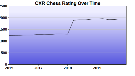 CXR Chess Rating Chart for Player Daniel Reilly
