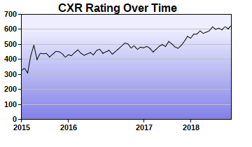 CXR Chess Rating Chart for Player Rayph Froese