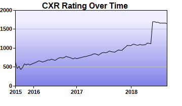 CXR Chess Rating Chart for Player Aaron Peters