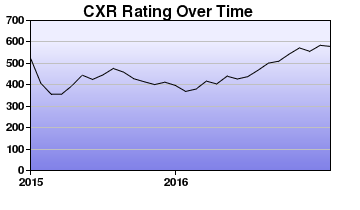 CXR Chess Rating Chart for Player Andrew Weides