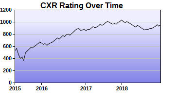 CXR Chess Rating Chart for Player Fisher Smith