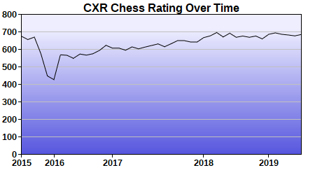 CXR Chess Rating Chart for Player Benjamen Abdul-Raheem