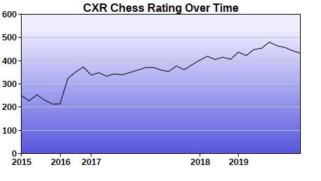 CXR Chess Rating Chart for Player Matthew Zhao
