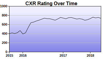 CXR Chess Rating Chart for Player Dylan Campbell