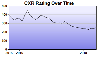 CXR Chess Rating Chart for Player Brooke Waters