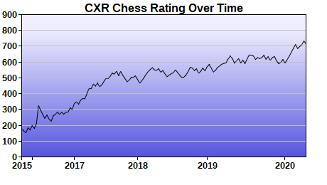 CXR Chess Rating Chart for Player Arjun Deepak