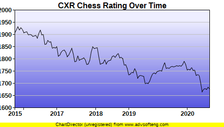 CXR Chess Rating Chart for Player Frank Dixon