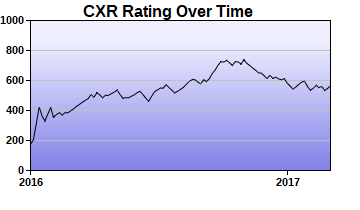 CXR Chess Rating Chart for Player Wesley Vaughan