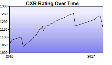 CXR Chess Rating Chart for Player Phillip Williams