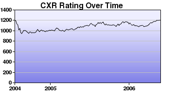 CXR Chess Rating Chart for Player Katie Tanabe