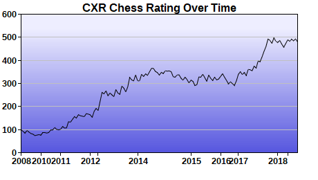 CXR Chess Rating Chart for Player John Epperly