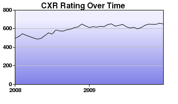 CXR Chess Rating Chart for Player Jake Baum