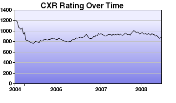 CXR Chess Rating Chart for Player Xavier Imperial
