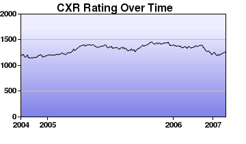 CXR Chess Rating Chart for Player William Swartworth