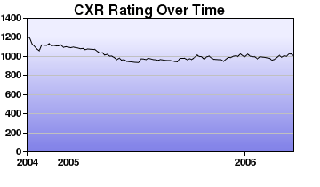 CXR Chess Rating Chart for Player Connor Smith