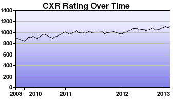 CXR Chess Rating Chart for Player Jonathan Kennedy