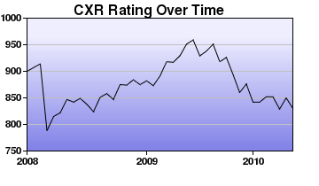 CXR Chess Rating Chart for Player Alexio Nisbet