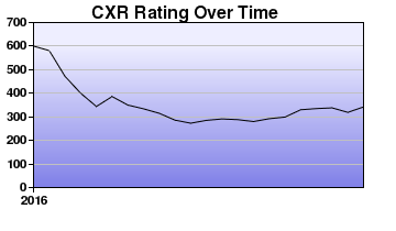 CXR Chess Rating Chart for Player Noah Wagner