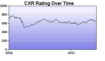 CXR Chess Rating Chart for Player Colter Wilson
