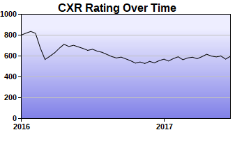 CXR Chess Rating Chart for Player Kyle King