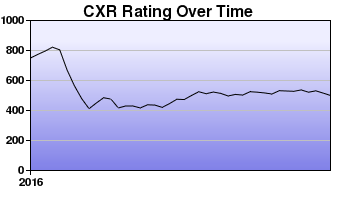 CXR Chess Rating Chart for Player Timothy Crank