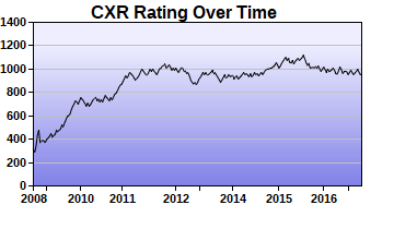 CXR Chess Rating Chart for Player Miriam Ford