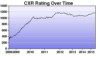 CXR Chess Rating Chart for Player Sanjeev Musuvathy